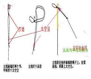 鱼线和鱼竿的绑法 鱼线和鱼竿的捆绑方法 图