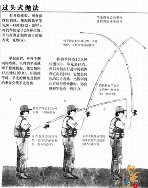 抛杆的基本方法图解--过头式抛竿法