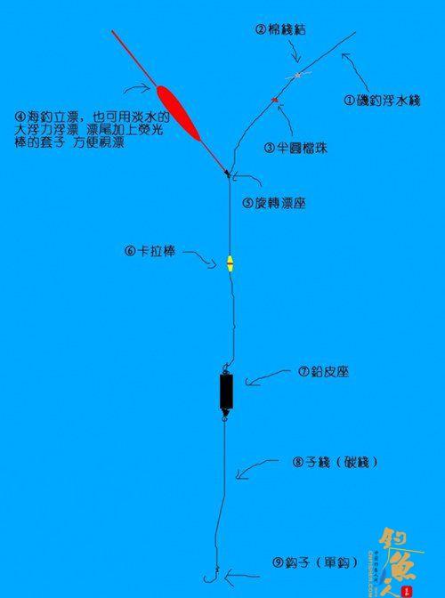 海钓立漂钓法的钓组及窝料的配制介绍