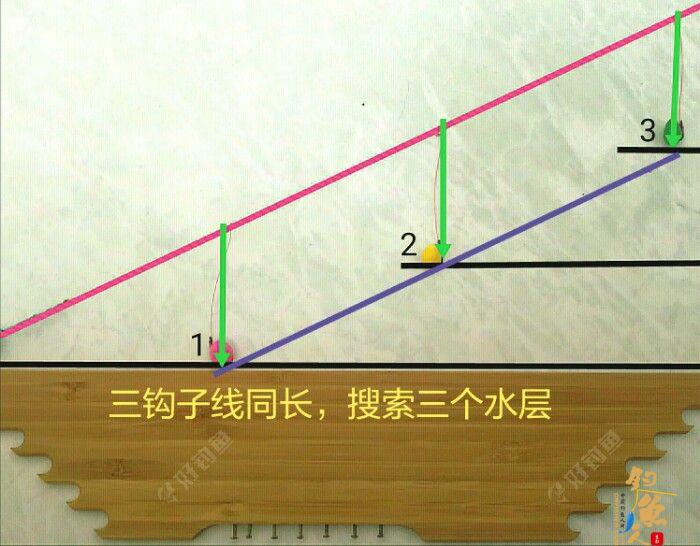 详细解说串钩路亚河钓法,精,配图